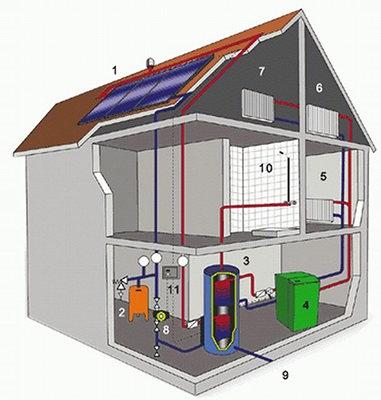 Показатели теплопотерь вашего дома