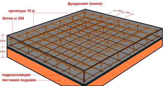 Как правило, для постройки частного 1-2 этажного дома достаточно 20-40 см толщины плитного фундамента